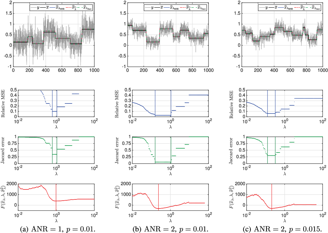 Figure 2 for Bayesian selection for the l2-Potts model regularization parameter: 1D piecewise constant signal denoising