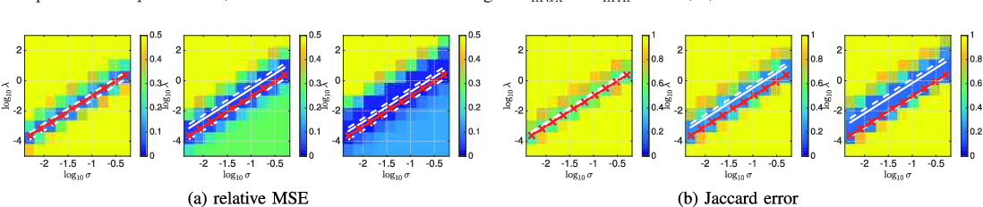 Figure 4 for Bayesian selection for the l2-Potts model regularization parameter: 1D piecewise constant signal denoising
