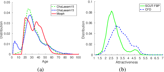 Figure 1 for Learning Expectation of Label Distribution for Facial Age and Attractiveness Estimation