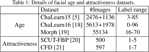 Figure 2 for Learning Expectation of Label Distribution for Facial Age and Attractiveness Estimation