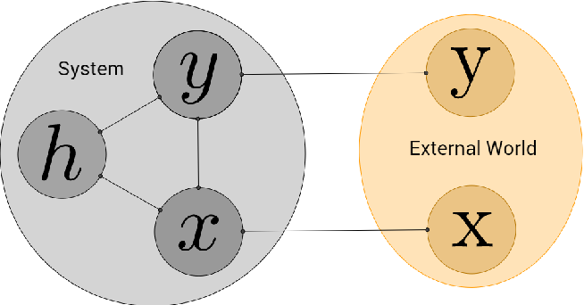 Figure 1 for Equilibrium Propagation: Bridging the Gap Between Energy-Based Models and Backpropagation