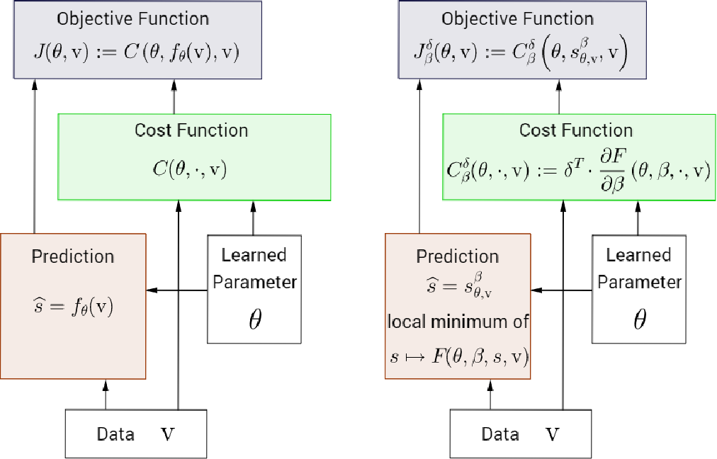 Figure 2 for Equilibrium Propagation: Bridging the Gap Between Energy-Based Models and Backpropagation