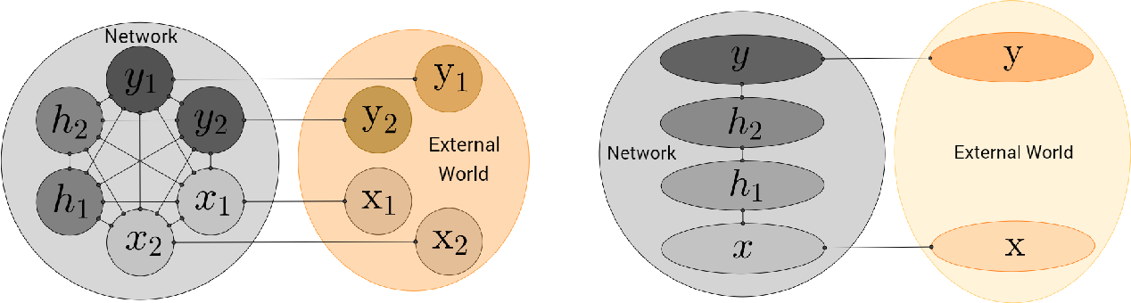 Figure 4 for Equilibrium Propagation: Bridging the Gap Between Energy-Based Models and Backpropagation