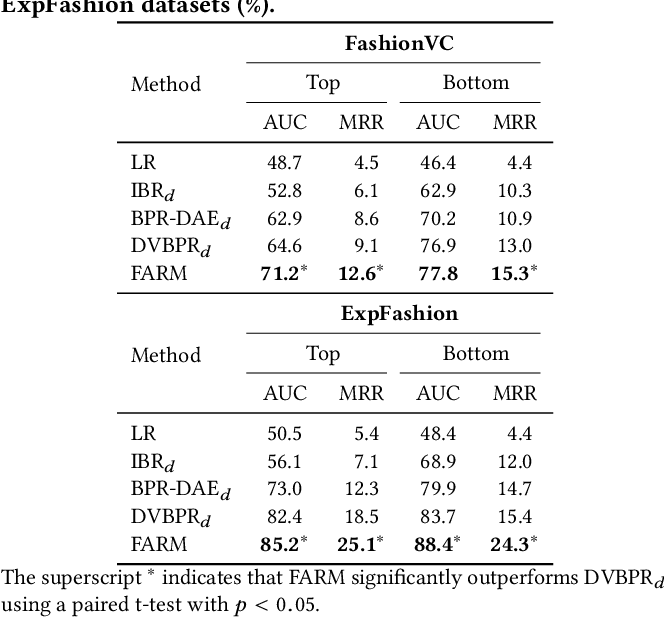 Figure 4 for Improving Outfit Recommendation with Co-supervision of Fashion Generation
