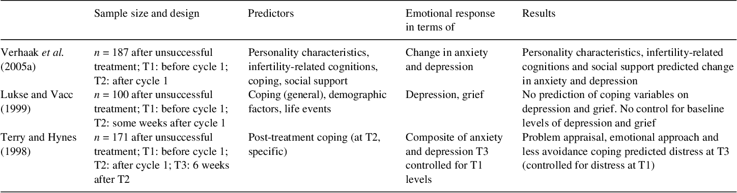 Table VI from Women's emotional adjustment to IVF: a systematic
