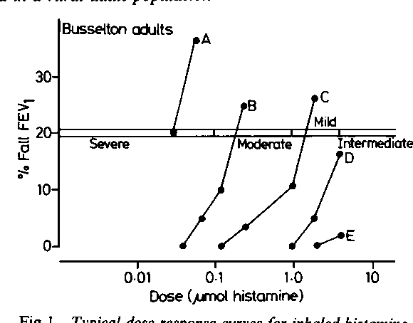 PDF] Prevalence of bronchial hyperresponsiveness and asthma
