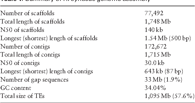 Table 1. Summary of H. syriacus genome assembly