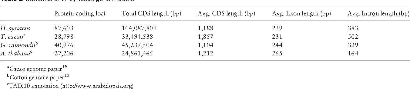 Table 2. Statistics of H. syriacus gene models
