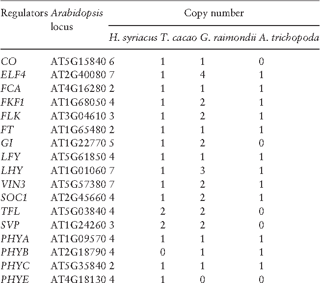 Table 3. Comparison of flowering-time gene copy numbers