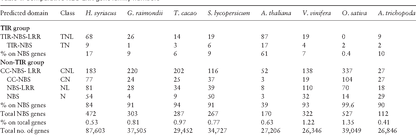 Table 4. Comparative NBS-LRR gene family numbers
