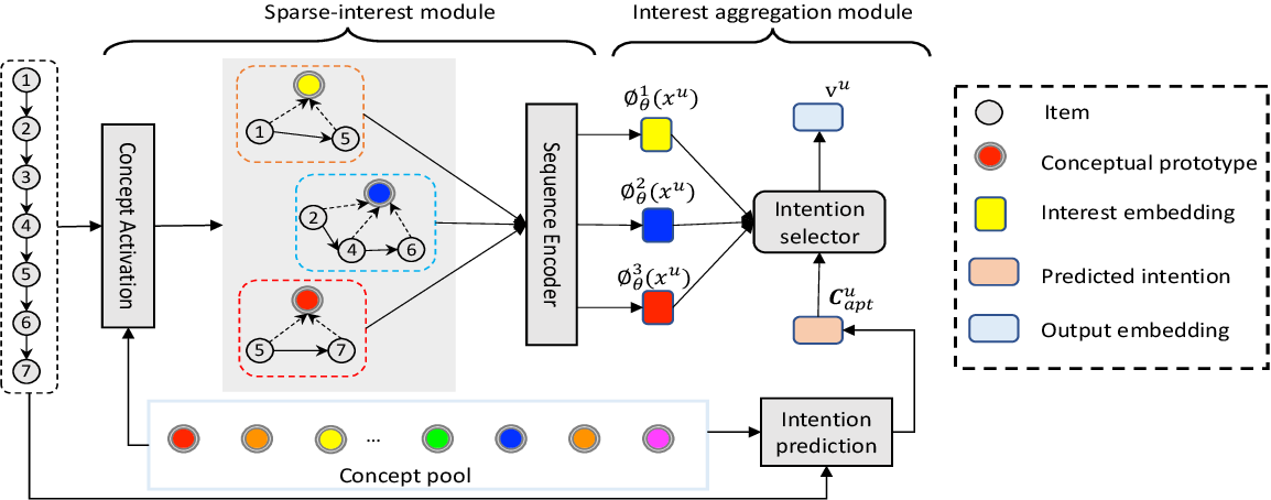 Figure 3 for Sparse-Interest Network for Sequential Recommendation