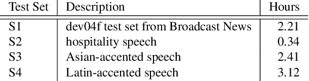 Figure 2 for Federated Acoustic Modeling For Automatic Speech Recognition