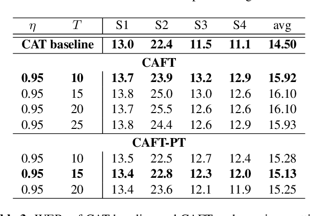 Figure 4 for Federated Acoustic Modeling For Automatic Speech Recognition