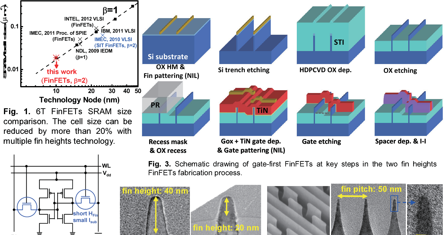 Figure 3 from A 10 nm Si-based bulk FinFETs 6T SRAM with multiple