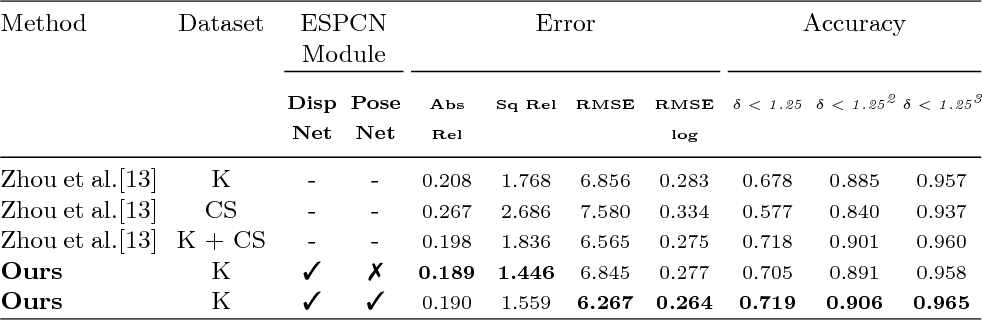 Figure 4 for Finding Correspondences for Optical Flow and Disparity Estimations using a Sub-pixel Convolution-based Encoder-Decoder Network