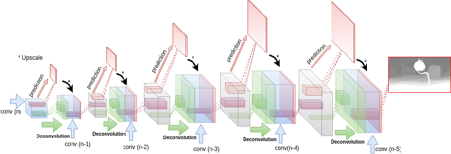 Figure 1 for Finding Correspondences for Optical Flow and Disparity Estimations using a Sub-pixel Convolution-based Encoder-Decoder Network