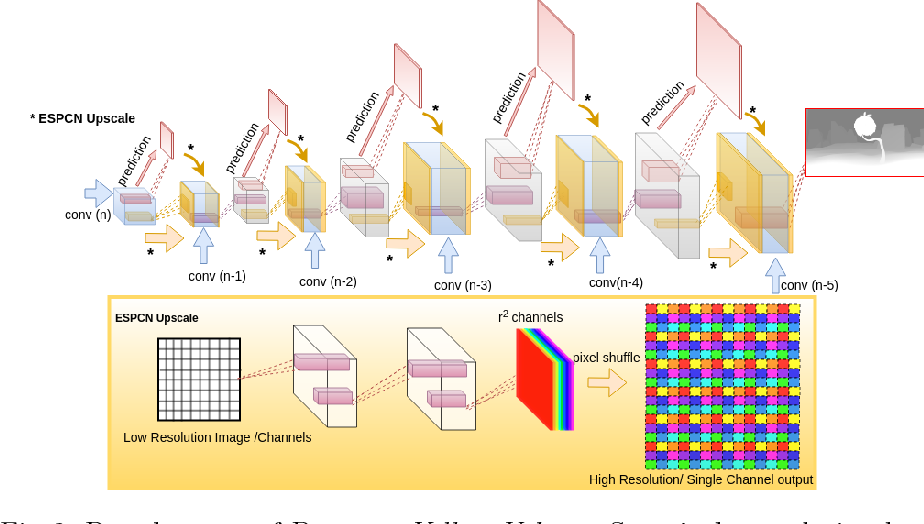 Figure 3 for Finding Correspondences for Optical Flow and Disparity Estimations using a Sub-pixel Convolution-based Encoder-Decoder Network