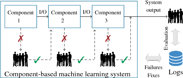 Figure 1 for On Human Intellect and Machine Failures: Troubleshooting Integrative Machine Learning Systems