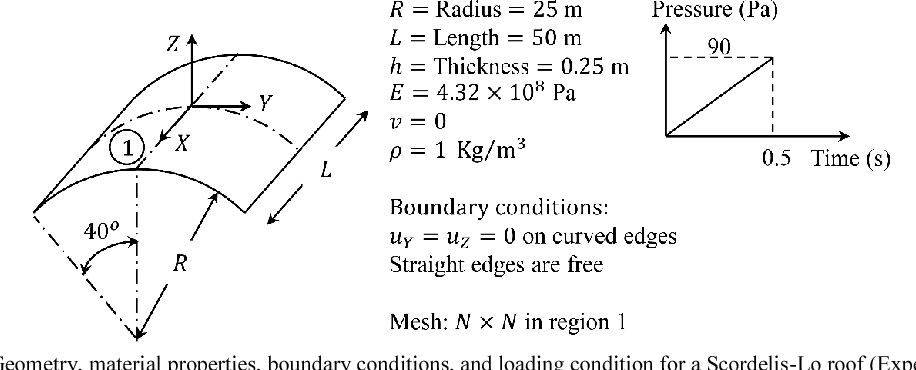 Figure 13 from A New Continuum-Based Thick Shell Finite Element for