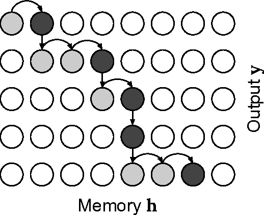 Figure 3 for Online and Linear-Time Attention by Enforcing Monotonic Alignments