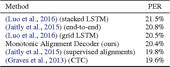 Figure 2 for Online and Linear-Time Attention by Enforcing Monotonic Alignments