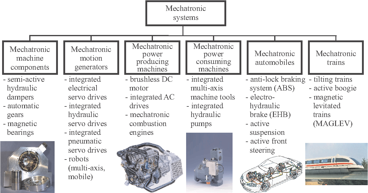 Mechatronic Systems – Innovative Products with Embedded Control ...