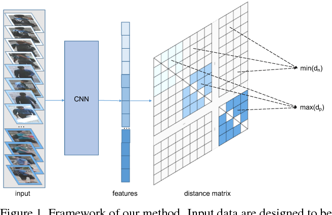 Figure 1 for Margin Sample Mining Loss: A Deep Learning Based Method for Person Re-identification