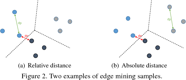 Figure 3 for Margin Sample Mining Loss: A Deep Learning Based Method for Person Re-identification