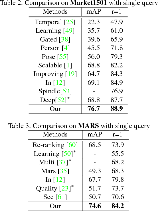 Figure 4 for Margin Sample Mining Loss: A Deep Learning Based Method for Person Re-identification