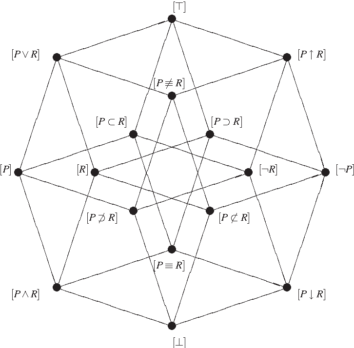 Figure 45 from collection and foundations d 2 1 1 paradigms and figure 45 hasse diagram of a boolean lattice of propositional logic generated by p ccuart Image collections