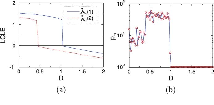 Fig. 4. Direct evidence of generalized synchronization between two uncoupled Lorenz chaotic oscillators in Eq. (2) driven by common chaotic signals. (a) The LCLEs of two driven systems. (b) The MFNN parameter versus the forcing amplitude.