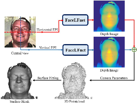 Figure 1 for 3D Face Reconstruction from Light Field Images: A Model-free Approach