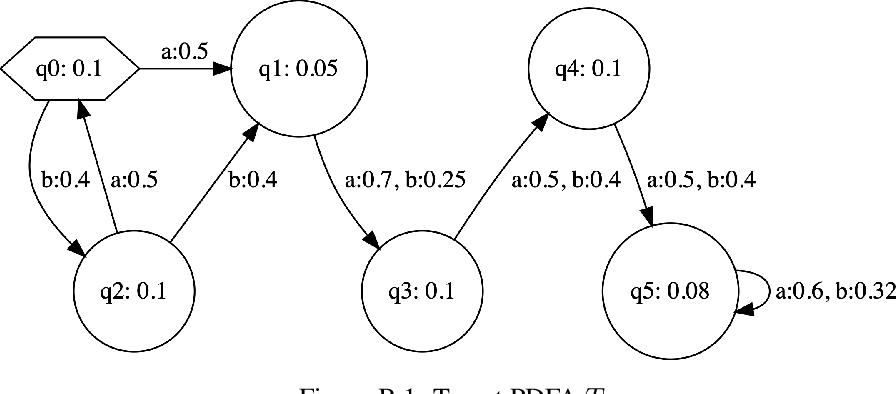 Figure 4 for Learning Deterministic Weighted Automata with Queries and Counterexamples