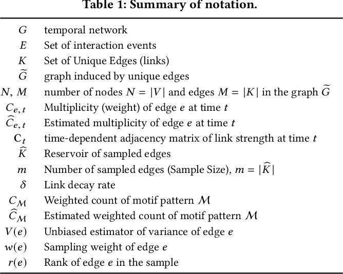 Figure 1 for Temporal Network Sampling