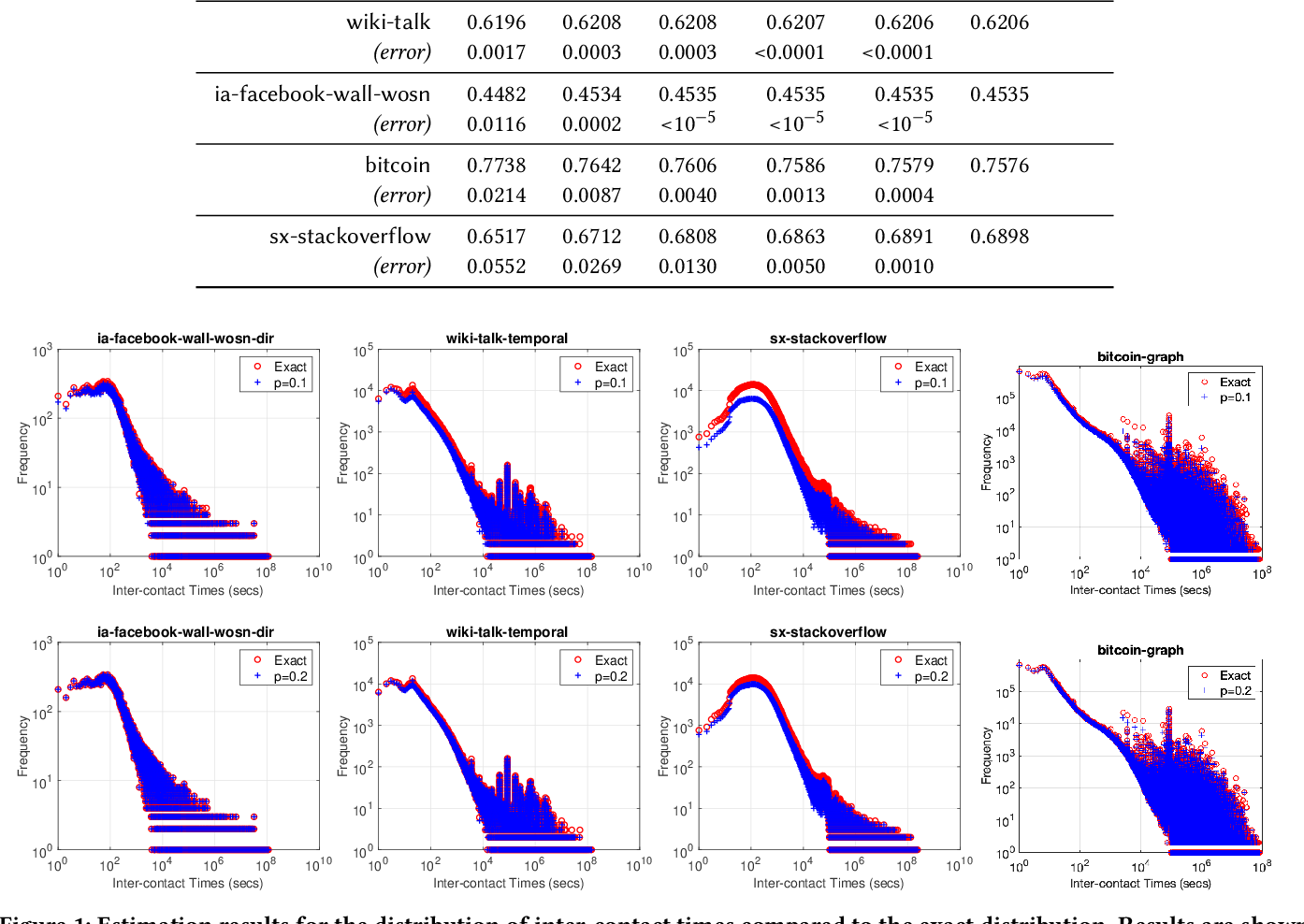 Figure 2 for Temporal Network Sampling
