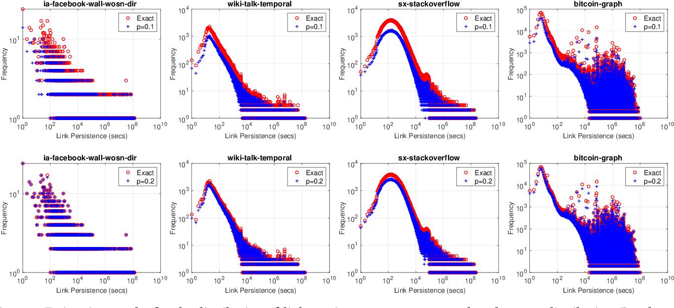 Figure 4 for Temporal Network Sampling