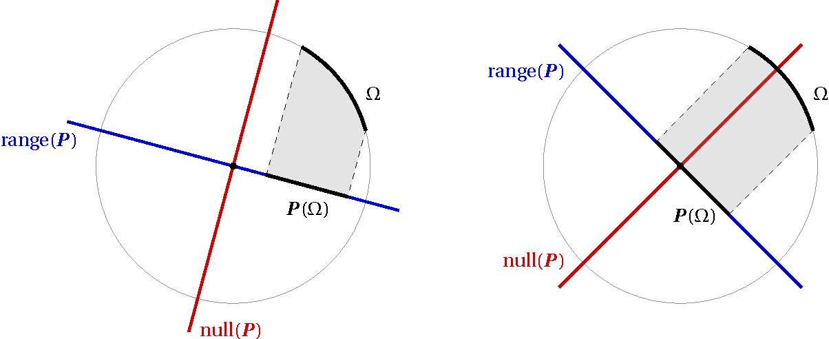 Figure 1 for Universality laws for randomized dimension reduction, with applications