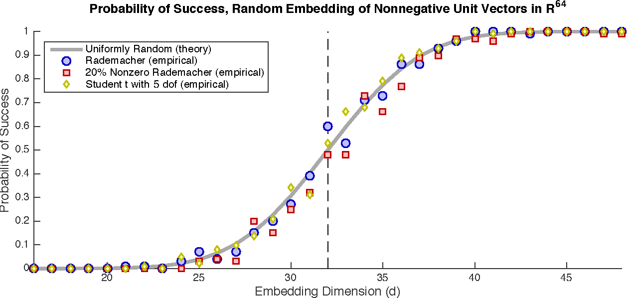Figure 2 for Universality laws for randomized dimension reduction, with applications