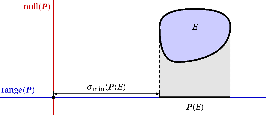 Figure 3 for Universality laws for randomized dimension reduction, with applications