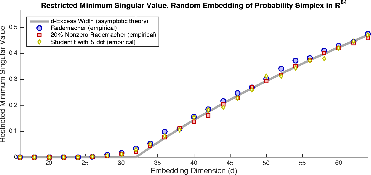 Figure 4 for Universality laws for randomized dimension reduction, with applications