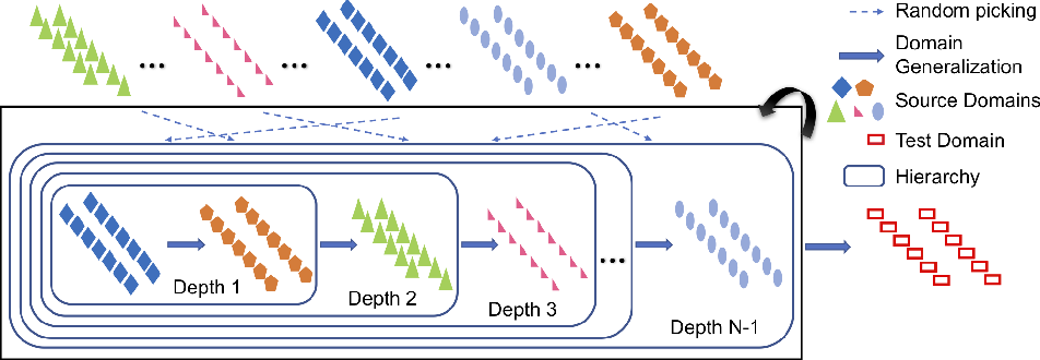 Figure 1 for Sequential Learning for Domain Generalization
