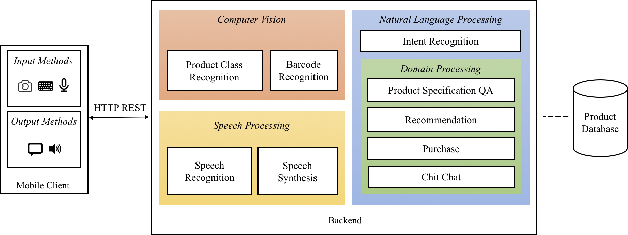 Figure 3 for ISA: An Intelligent Shopping Assistant