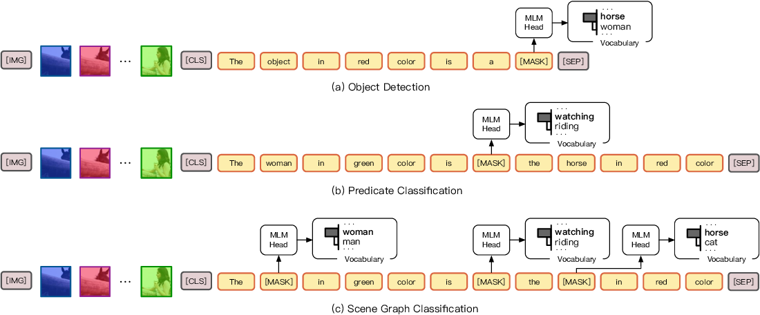 Figure 3 for CPT: Colorful Prompt Tuning for Pre-trained Vision-Language Models
