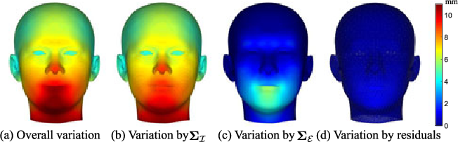 Figure 3 for Visibility Constrained Generative Model for Depth-based 3D Facial Pose Tracking
