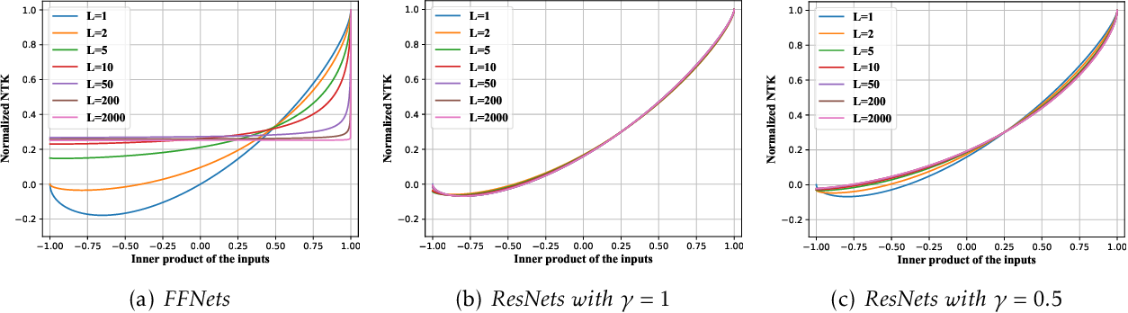 Figure 1 for Why Do Deep Residual Networks Generalize Better than Deep Feedforward Networks? -- A Neural Tangent Kernel Perspective