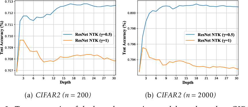 Figure 3 for Why Do Deep Residual Networks Generalize Better than Deep Feedforward Networks? -- A Neural Tangent Kernel Perspective