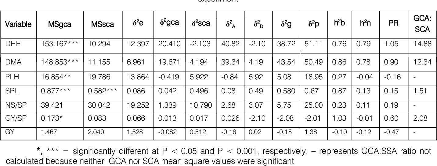 Table 8 from Expression of Traits of Barley (Hordeium vulgare L