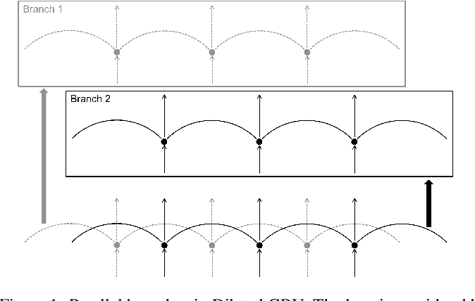 Figure 1 for Dilated Convolution with Dilated GRU for Music Source Separation