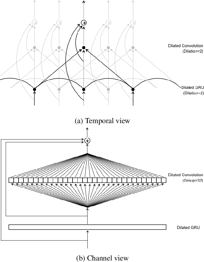 Figure 3 for Dilated Convolution with Dilated GRU for Music Source Separation
