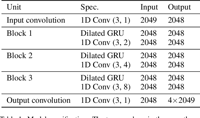 Figure 2 for Dilated Convolution with Dilated GRU for Music Source Separation